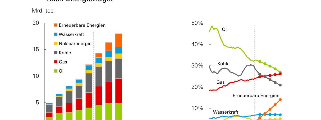 Energienachfrage steigt bis 2040 um ein Drittel, oder doch deutlich mehr?